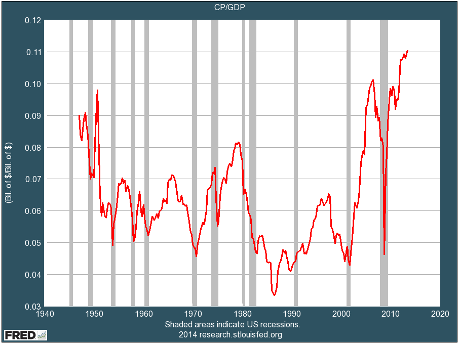 profits as a percent of GDP