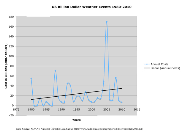 billion dollar weather events