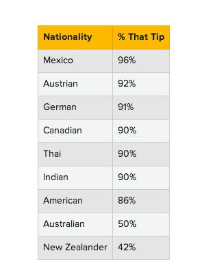 Travelers Who Tip The Most Infographic