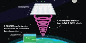 SpaceBased Solar Panels Could Power Earth  Business Insider