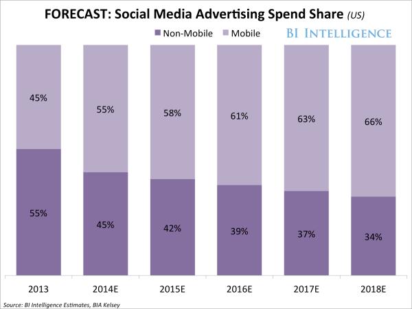 Social Media Advertising Spending Growth - Business Insider