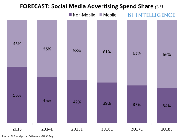Social Media Advertising Spending Growth - Business Insider