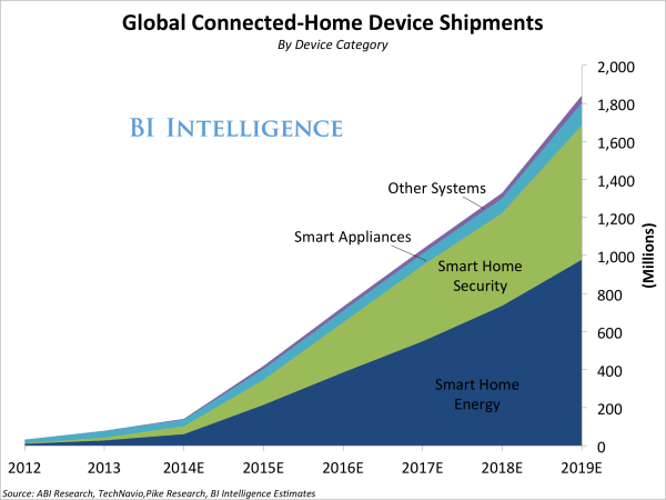 CONNECTED-HOME Industry Growth - Business Insider
