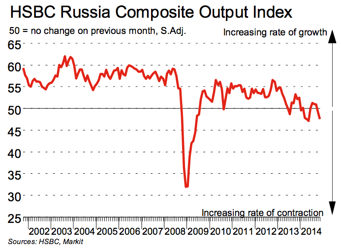 HSBC Russia Composite Index