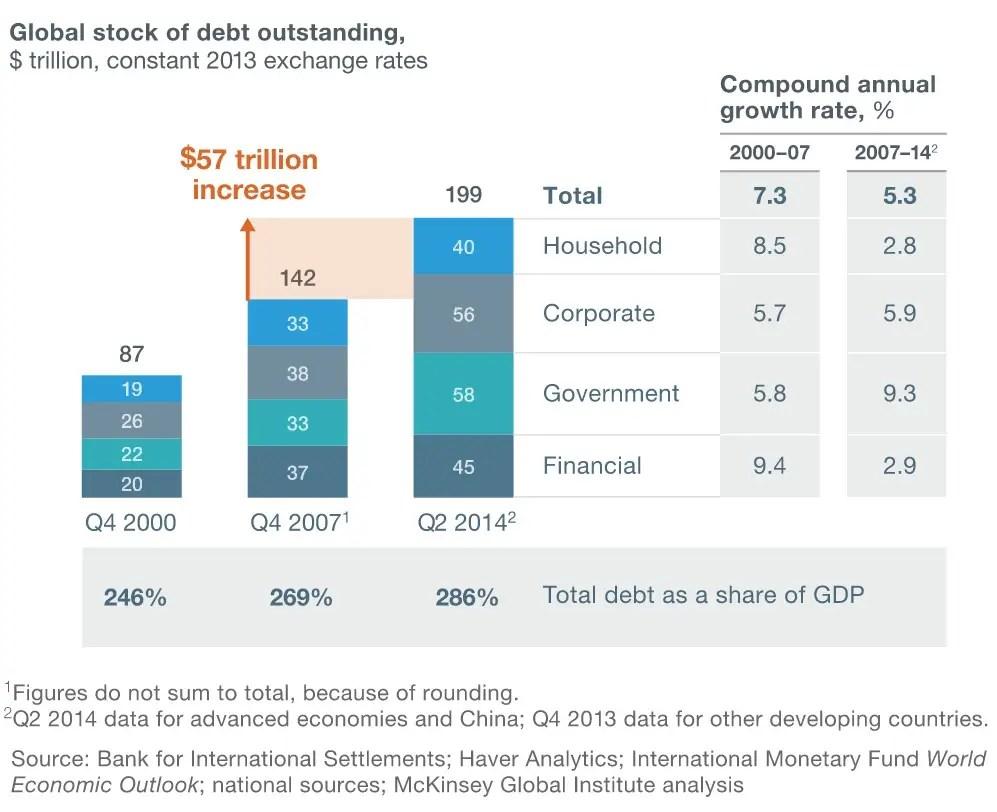 Global debt increase 2007