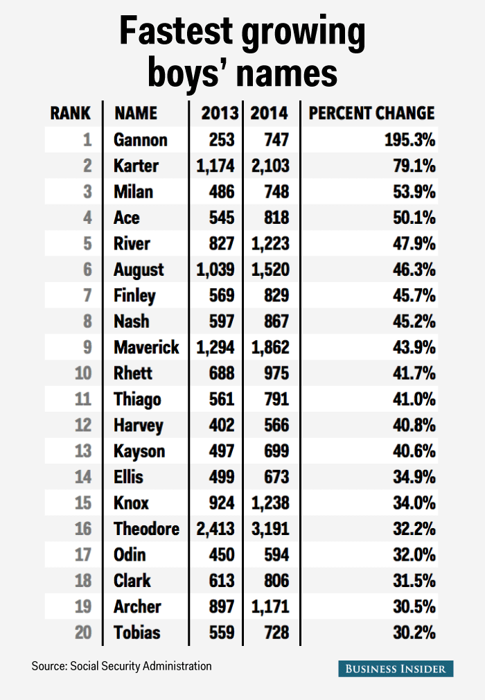 fastest growing boys names