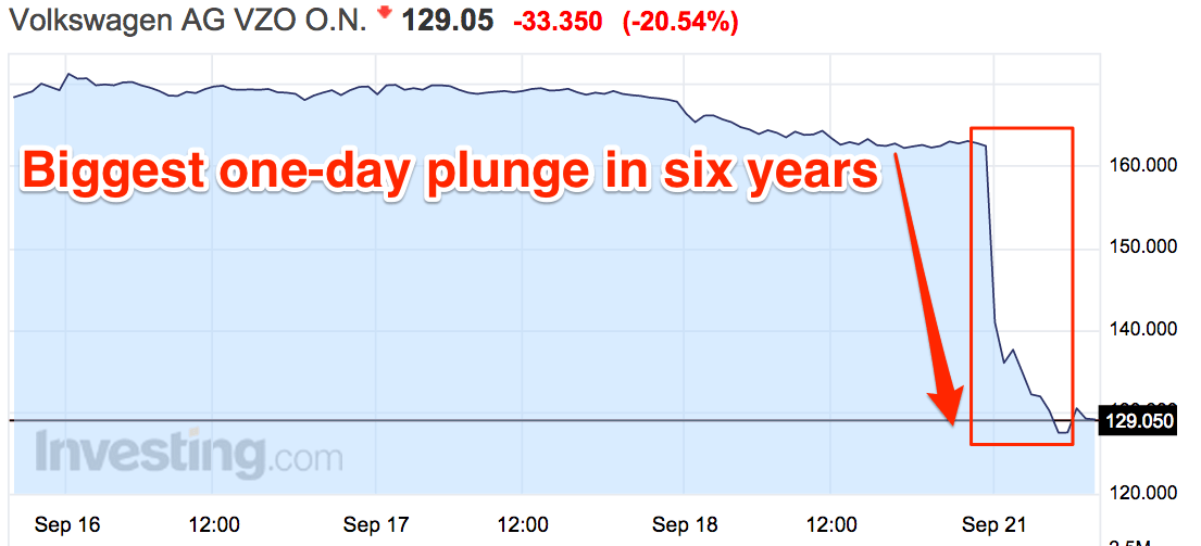 When markets open on the following Monday, Volkswagen stock plunges more than 20%