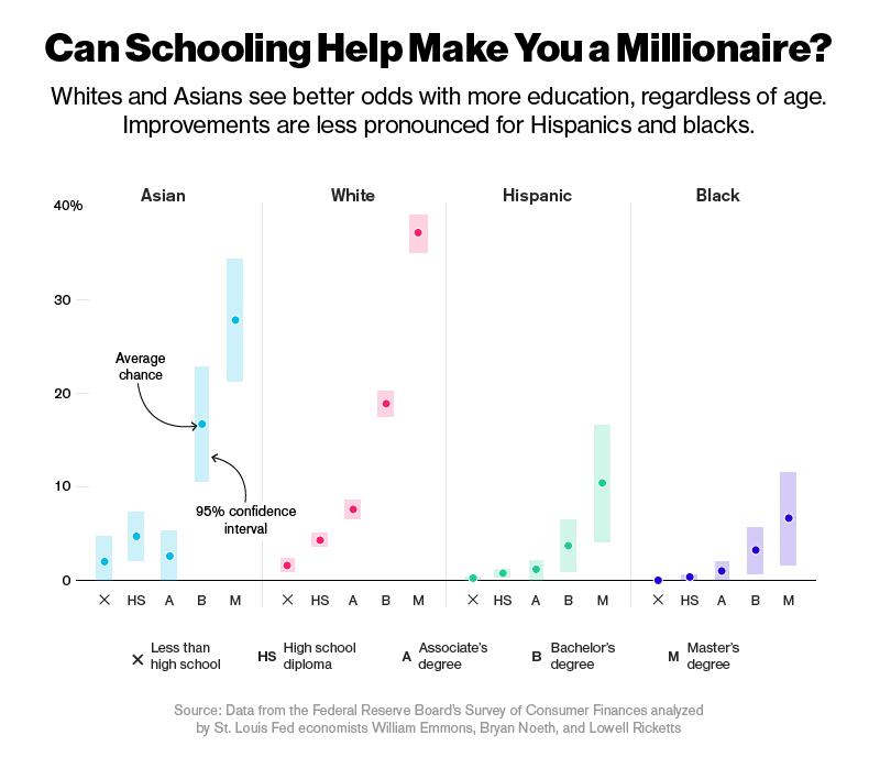 ¿Puede la educación ayudar a convertirse en millonario? (Fuente: https://i1.wp.com/static1.businessinsider.com/image/56a0fbf59037f7d37b66cbf4-800-688/infographic-millionaire-school.png)