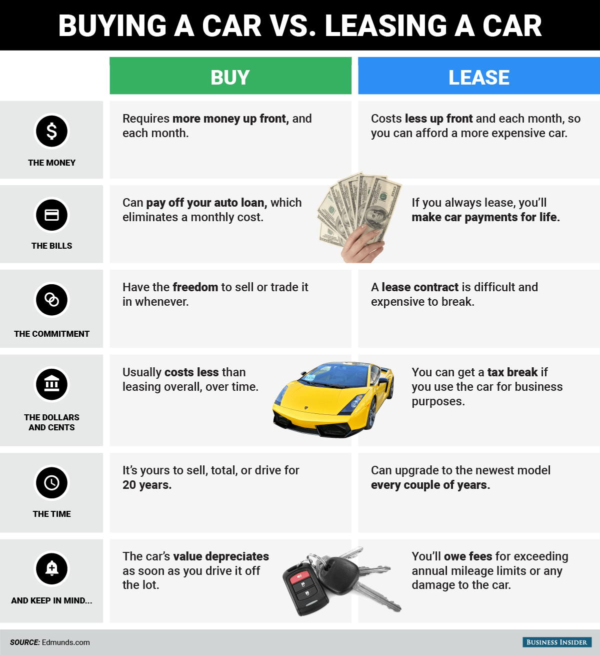 Check Out Our Car Leasing Vs Buying Guide To Make The