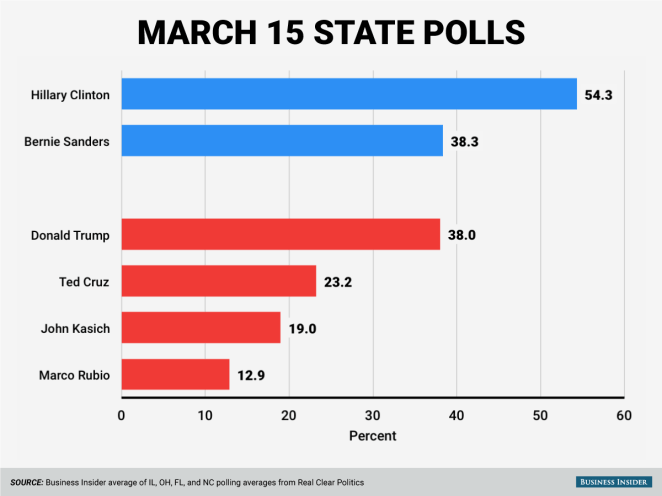 Their March 15 state averages ...