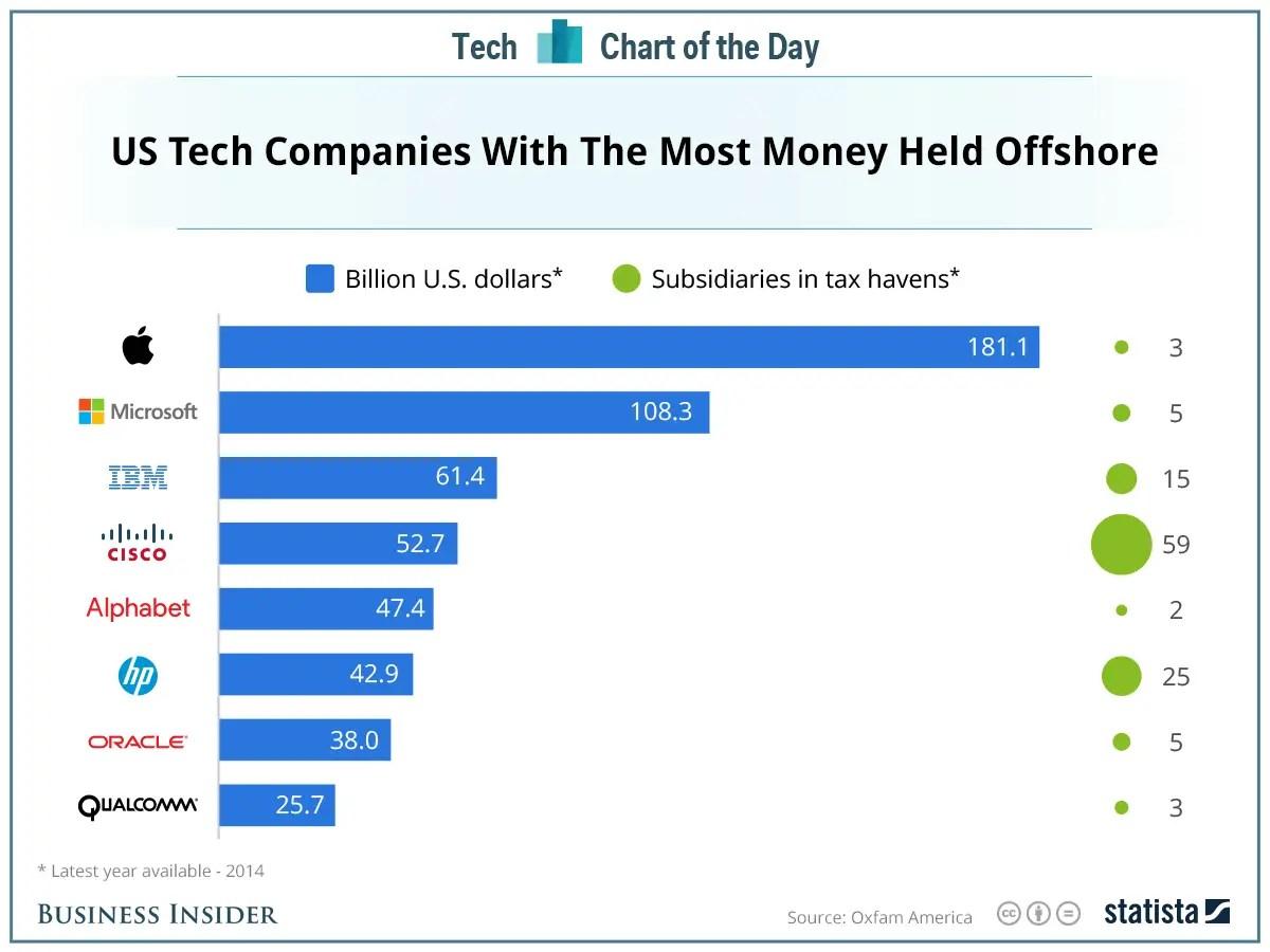 JAV technologinės kompanijos saugančios daugiausiai pinigų ofšoruose.