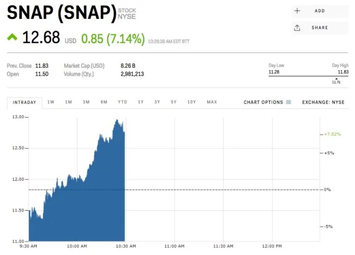 snap stock price Snap is popping as its newest lockup expires (SNAP) | 08/14/17 Snap is popping as its newest lockup expires (SNAP) | 08/14/17 screen shot 2017 08 14 at 102936 am