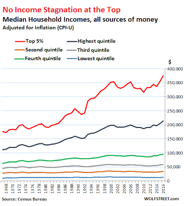 US household income 2016 by income level