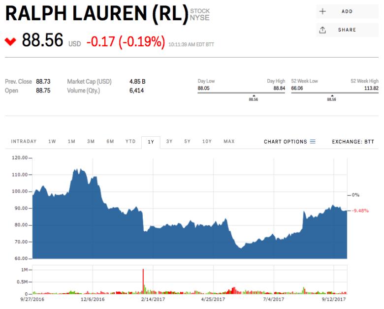 8. Ralph Lauren