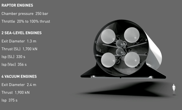 spacex bfr mars spaceship engines stats yoube
