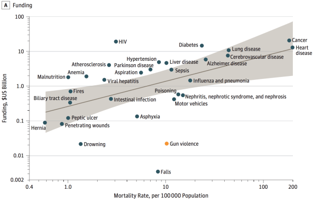 gun deaths public federal research funding causes of death jama