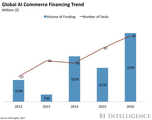 global ai commerce financing trend