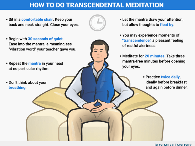 Pick which kind of meditation you want to practice.