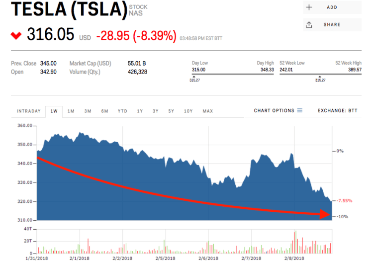 Tesla is plummeting as it continues to 'wade through the ...