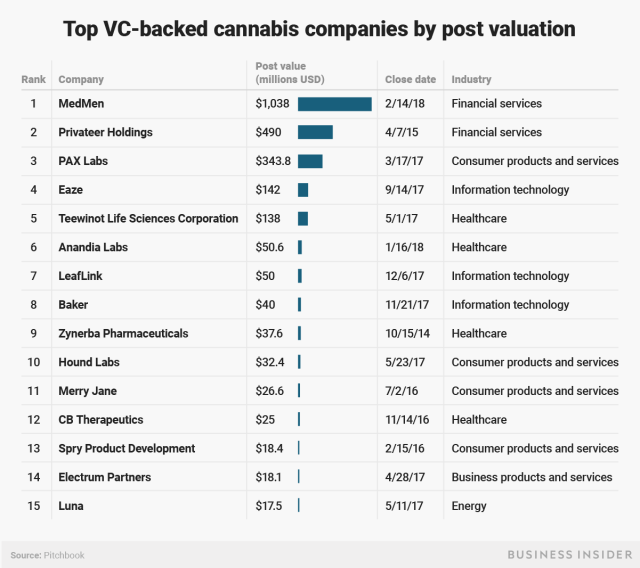 VC Backed Cannabis Companies