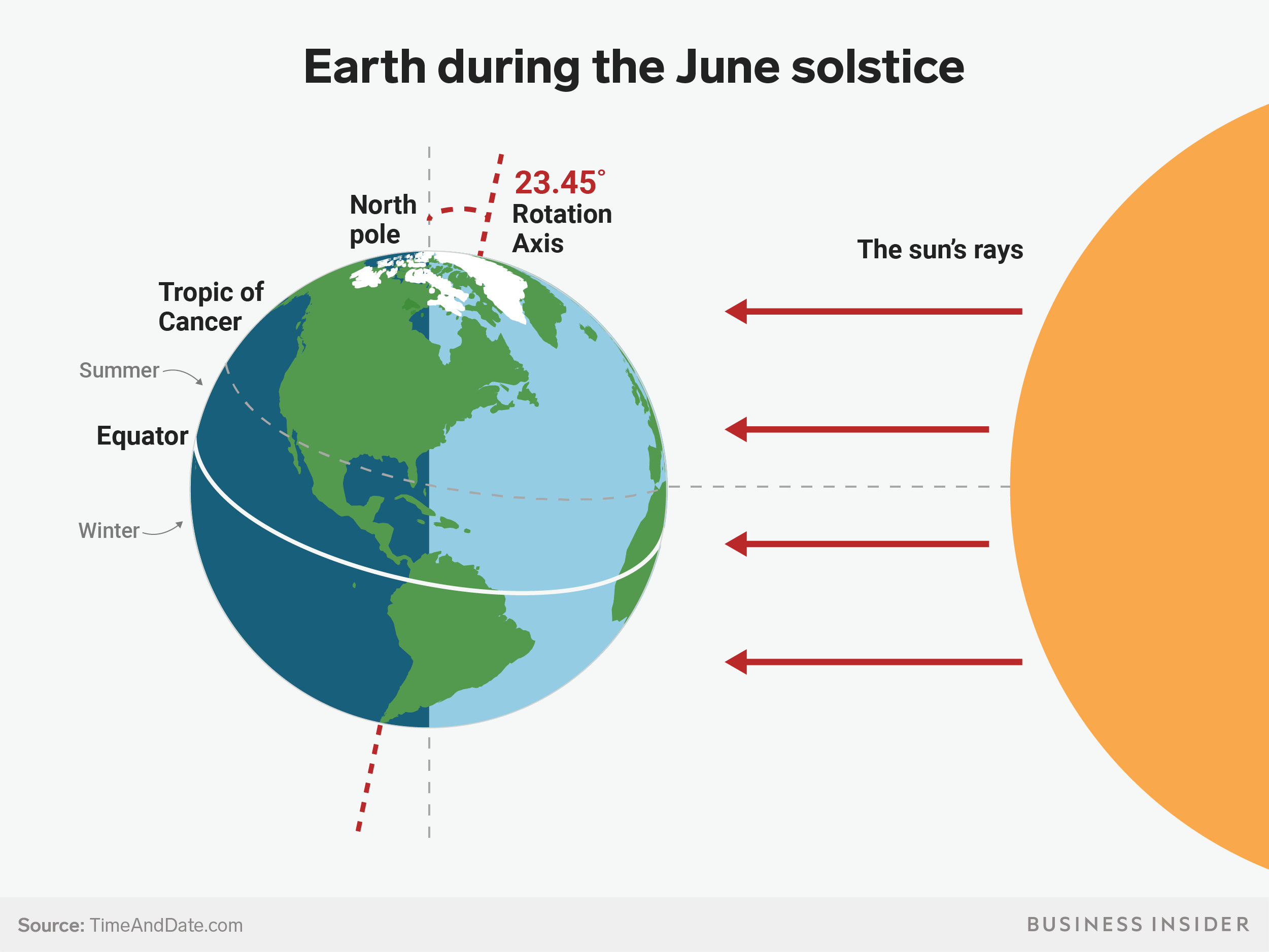 Summer Solstice What It Is How Earth S Tilt Creates