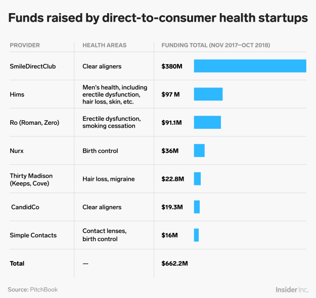 consumer healthcare funding chart