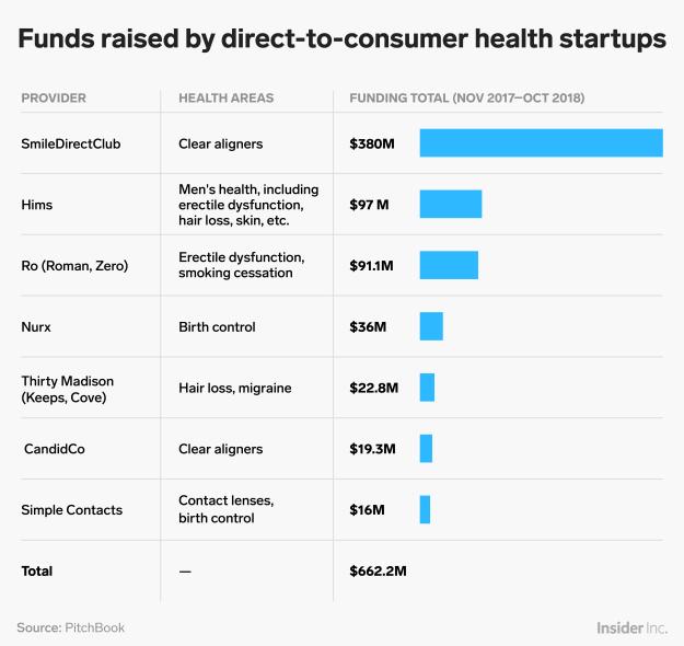 consumer healthcare funding chart