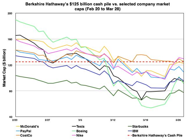 Berkshire Hathaway Cash vs Company Market Caps