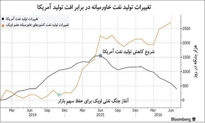 قیمت آنلاین نفت اوپک