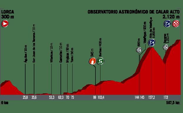 deportes Directo | Etapa 11 de la Vuelta España 2017: Lorca / Observatorio  Astronómico de Calar Alto | Las Provincias