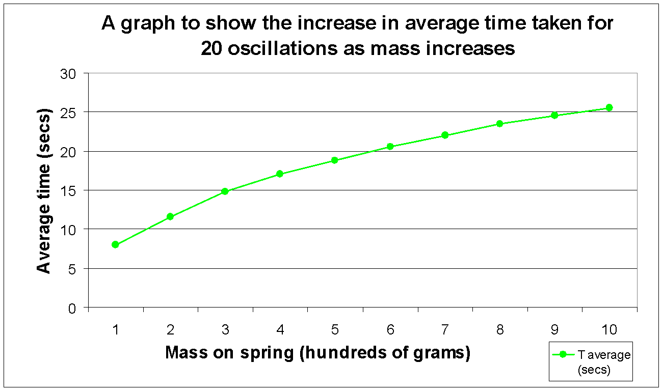 An Investigation Into The Time Period Of A Mass Spring