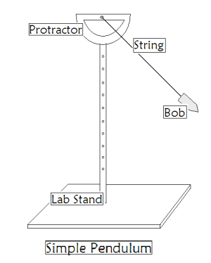 Simple pendulum lab In this experiment, the length of the