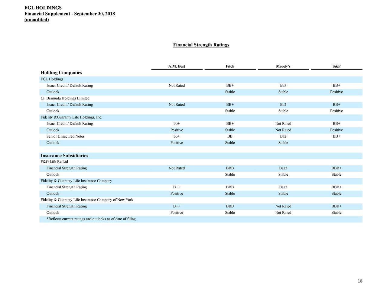 FGL Holdings 2018 Q3 - Results - Earnings Call Slides ...