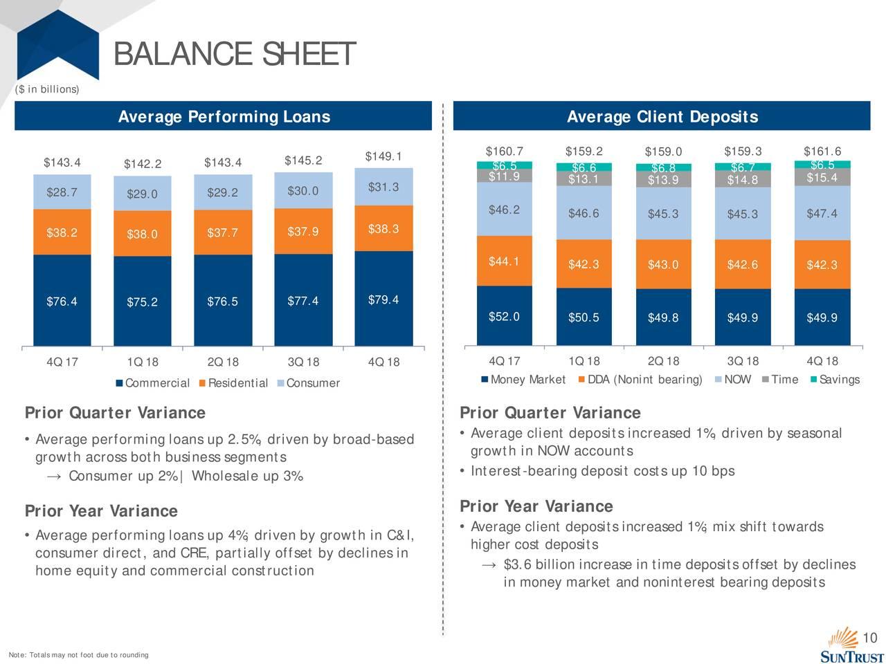 SunTrust Banks, Inc. 2018 Q4 - Results - Earnings Call ...