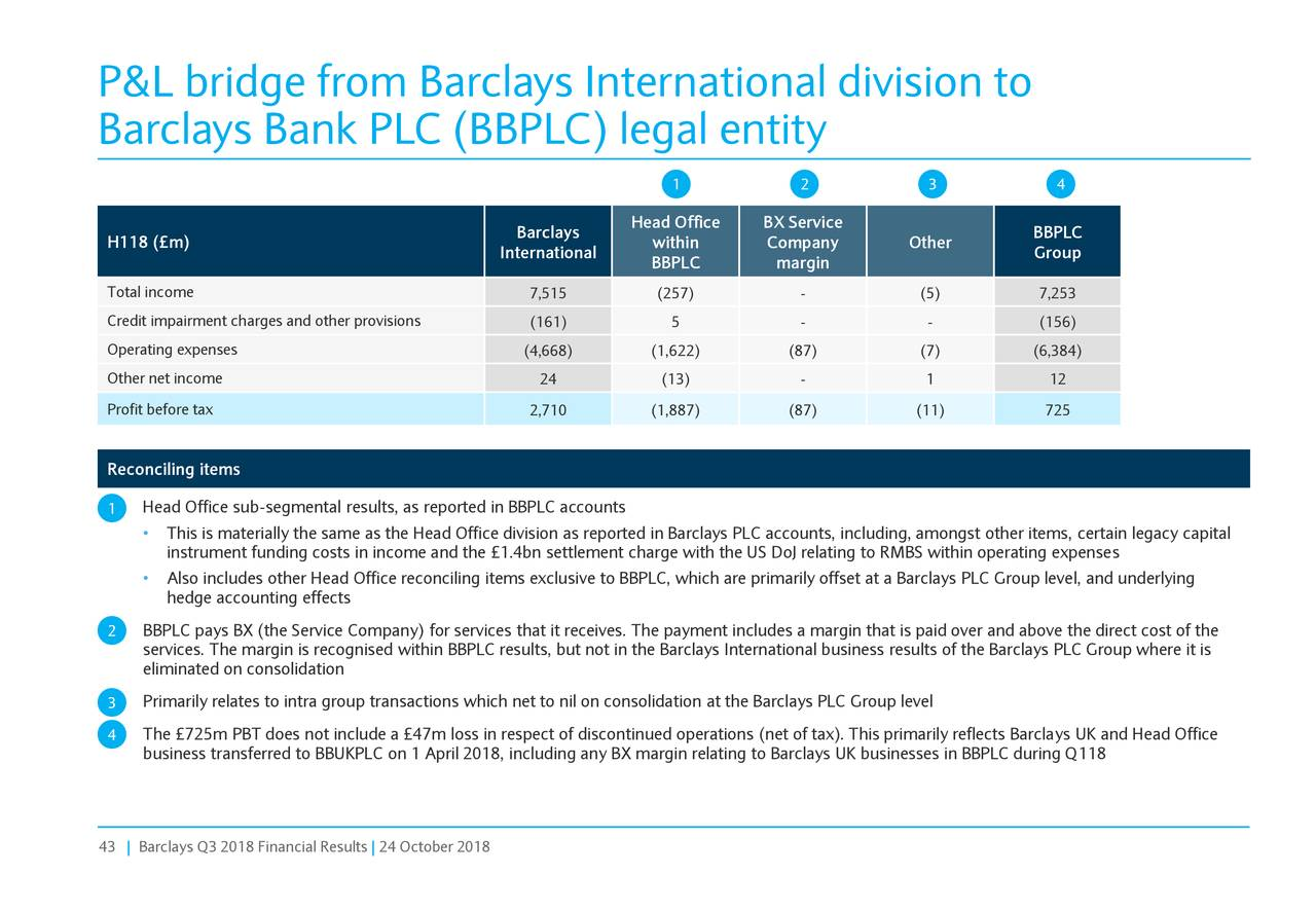 Barclays PLC 2018 Q3 - Results - Earnings Call Slides ...