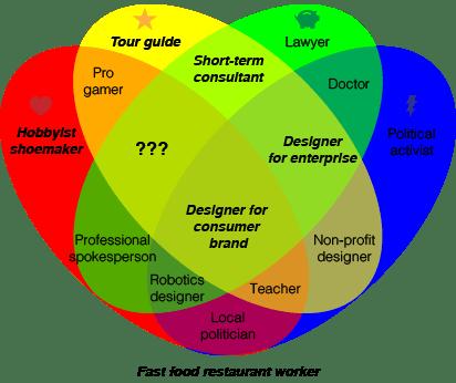 Career Happiness Venn Diagram (Part 2) — i4design