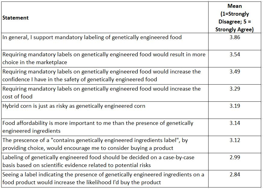 conference survey questions about food