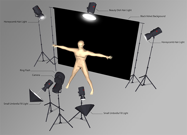 Image Result For Ring Flash Portrait