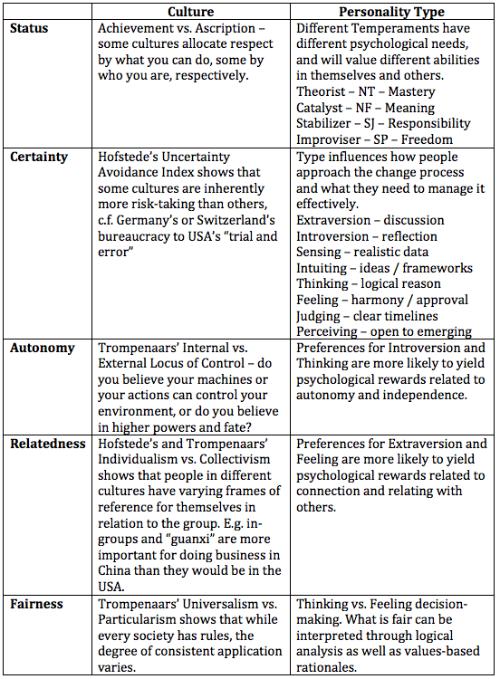 The SCARF Model For Leadership 30 Doris Fllgrabe