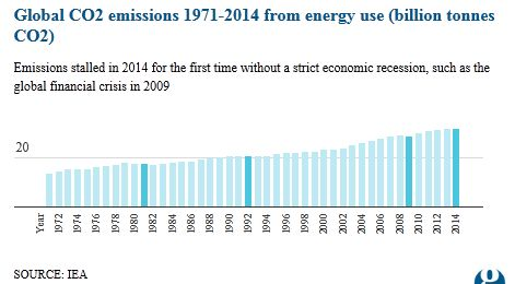 Global emissions stall in 2014 following slowdown in China's economy