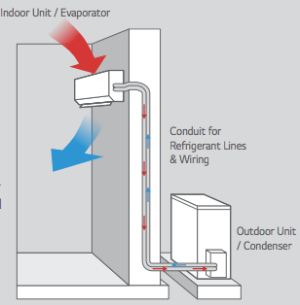How Much Does Ductless Air Conditioning Cost to Install?