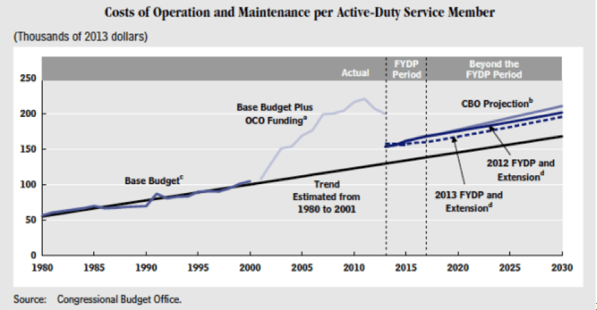 Image courtesy of CBO and Time.