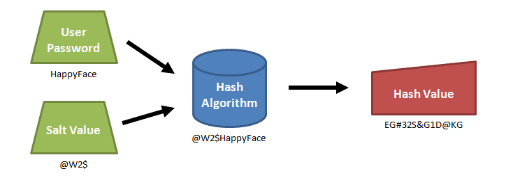 Database Security Hash