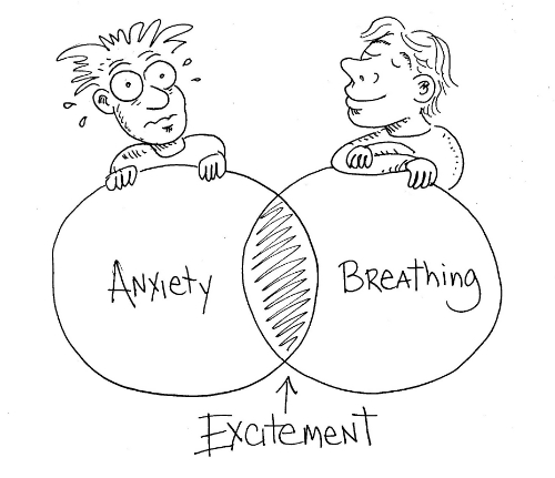 A model showing the overlap of anxiety, breathing and excitement