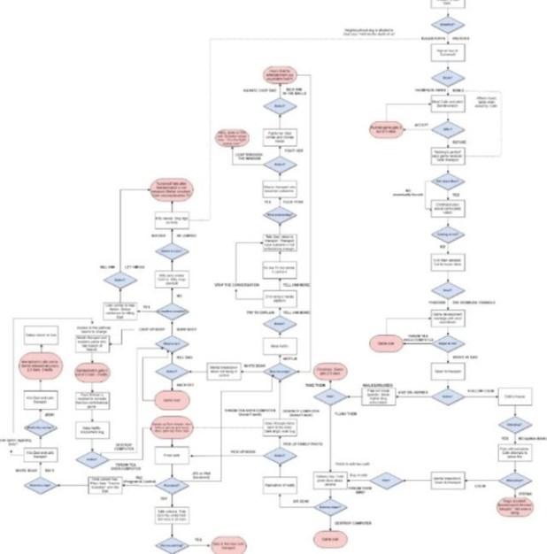 Redditer u/alpine's flow chart of Bandersnatch decision-tree
