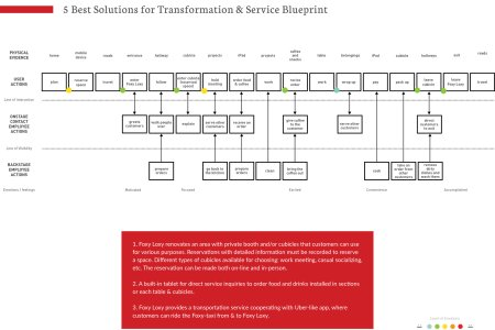 Service blueprint for coffee shop best of 4 10 service blueprint new service blueprint for coffee shop best of service blueprint new service blueprint for coffee shop best of service blueprint new easier better faster malvernweather Images