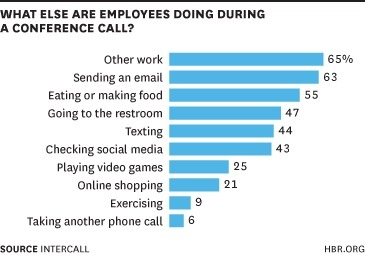 This is why you either don't have meetings or they should be less than 30 minutes. (Via HBR)