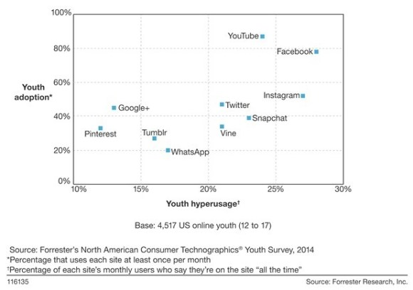 Facebook Still Dominates Teens' Social Usage Teens use Facebook without realizing they're using it. It's not even the cool factor any more. Facebook use is almost unconscious.