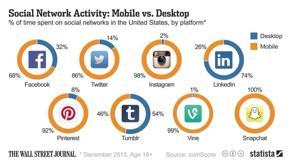 Social is mobile and vice versa.