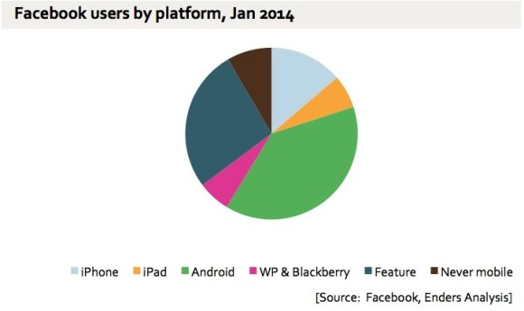 Facebook rounds the corner on full mobile adoption.